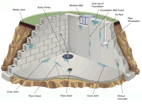 Genial Areas Where Water Can Enter Your Basement